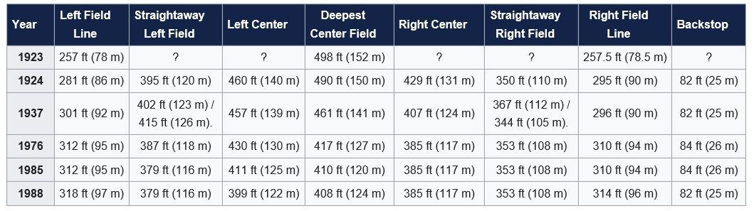 Yankees Stadium Dimenstions.JPG